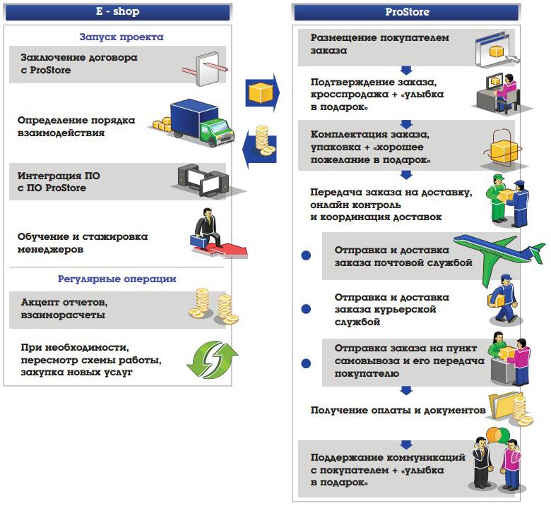 интернет магазина - схема